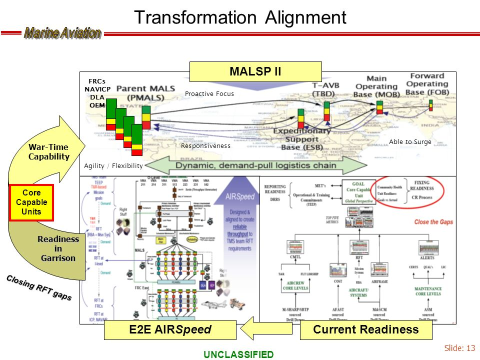 UNCLASSIFIED Transformation Alignment FRCs NAVICP DLA OEM MALSP II E2E AIRSpeedCurrent Readiness ReadinessinGarrison War-Time Capability Agility / Fle