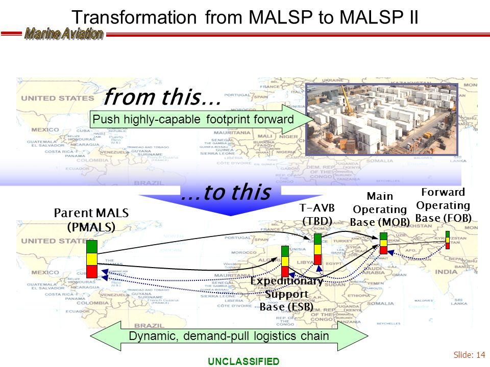 UNCLASSIFIED Transformation from MALSP to MALSP II Parent MALS (PMALS) Expeditionary Support Base (ESB) Forward Operating Base (FOB) T-AVB (TBD) …to t