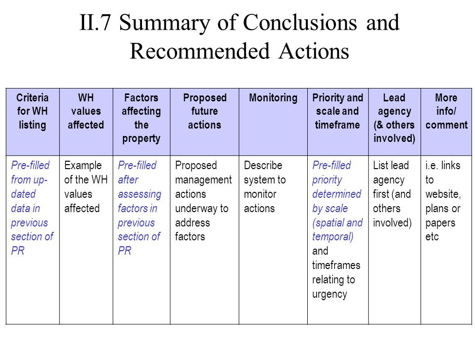 II.7 Summary of Conclusions and Recommended Actions Criteria for WH listing WH values affected Factors affecting the property Proposed future actions MonitoringPriority and scale and timeframe Lead agency (& others involved) More info/ comment Pre-filled from up- dated data in previous section of PR Example of the WH values affected Pre-filled after assessing factors in previous section of PR Proposed management actions underway to address factors Describe system to monitor actions Pre-filled priority determined by scale (spatial and temporal) and timeframes relating to urgency List lead agency first (and others involved) i.e.