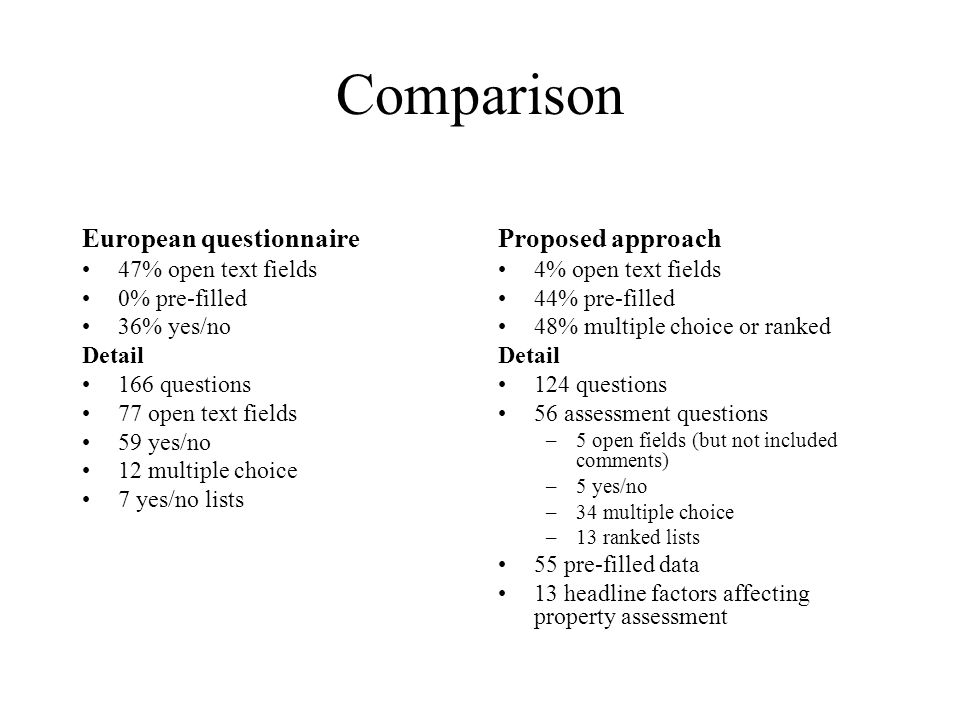Comparison European questionnaire 47% open text fields 0% pre-filled 36% yes/no Detail 166 questions 77 open text fields 59 yes/no 12 multiple choice
