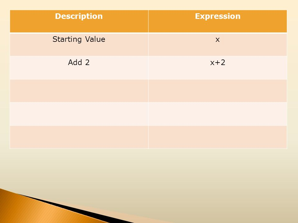 DescriptionExpression Starting Valuex Add 2x+2