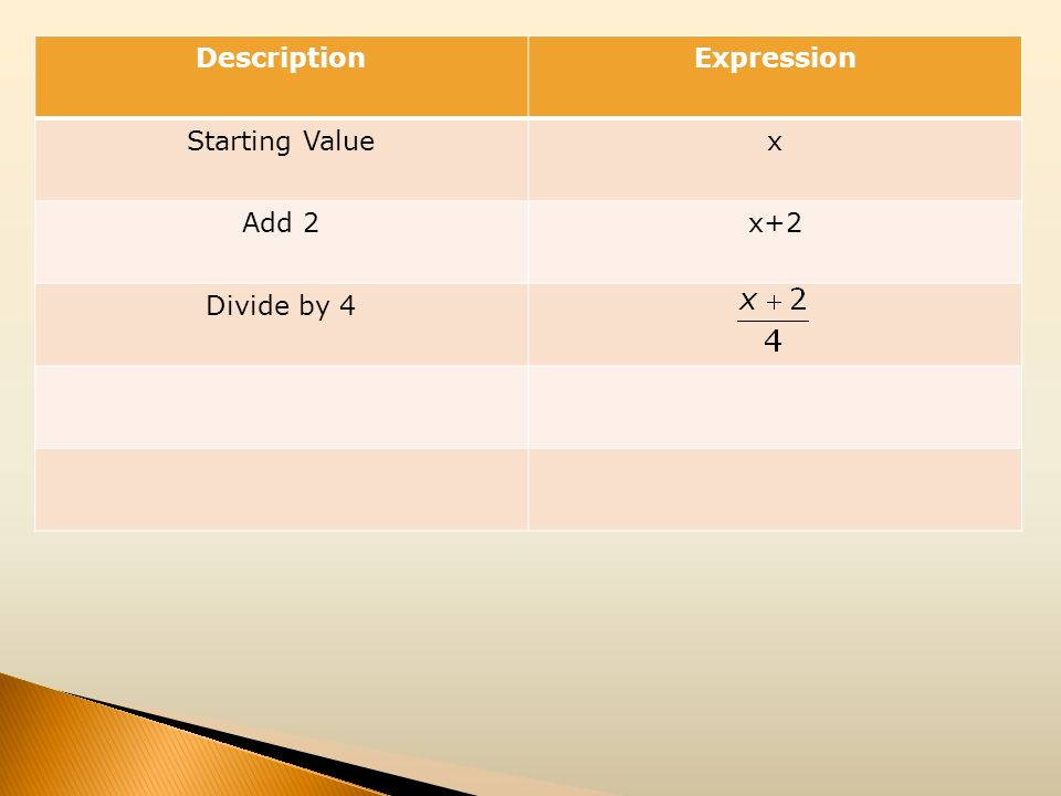 DescriptionExpression Starting Valuex Add 2x+2 Divide by 4