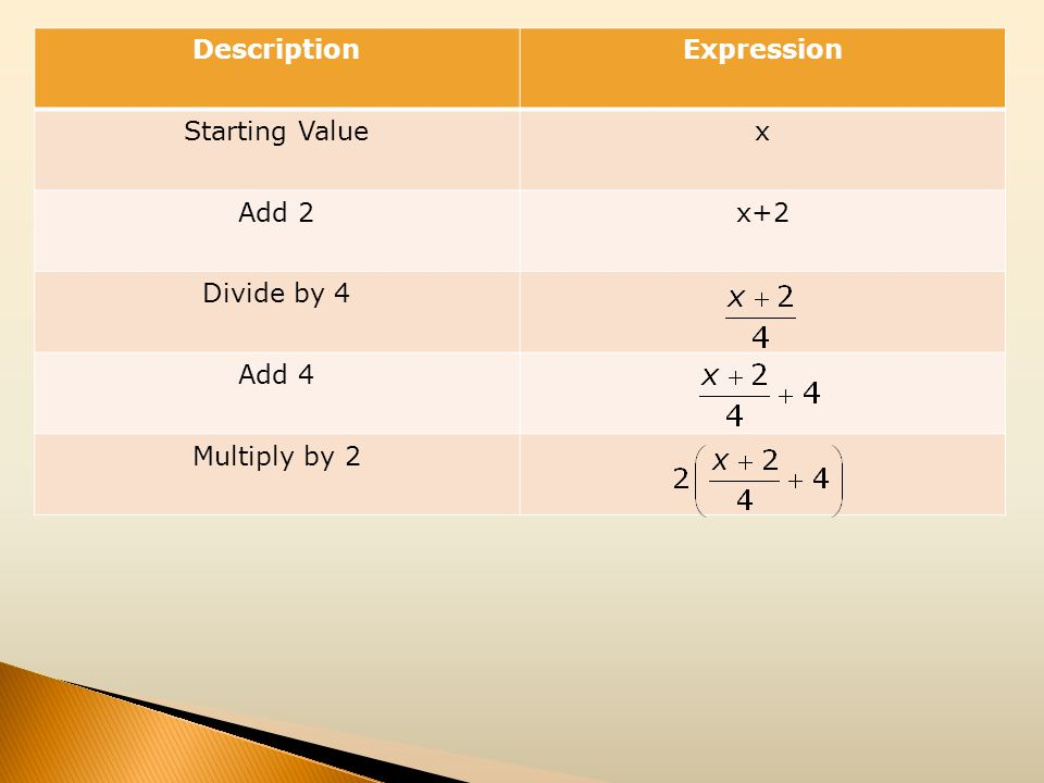 DescriptionExpression Starting Valuex Add 2x+2 Divide by 4 Add 4 Multiply by 2