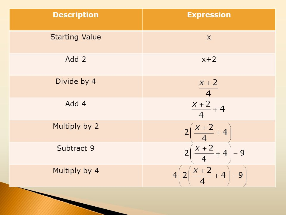 DescriptionExpression Starting Valuex Add 2x+2 Divide by 4 Add 4 Multiply by 2 Subtract 9 Multiply by 4