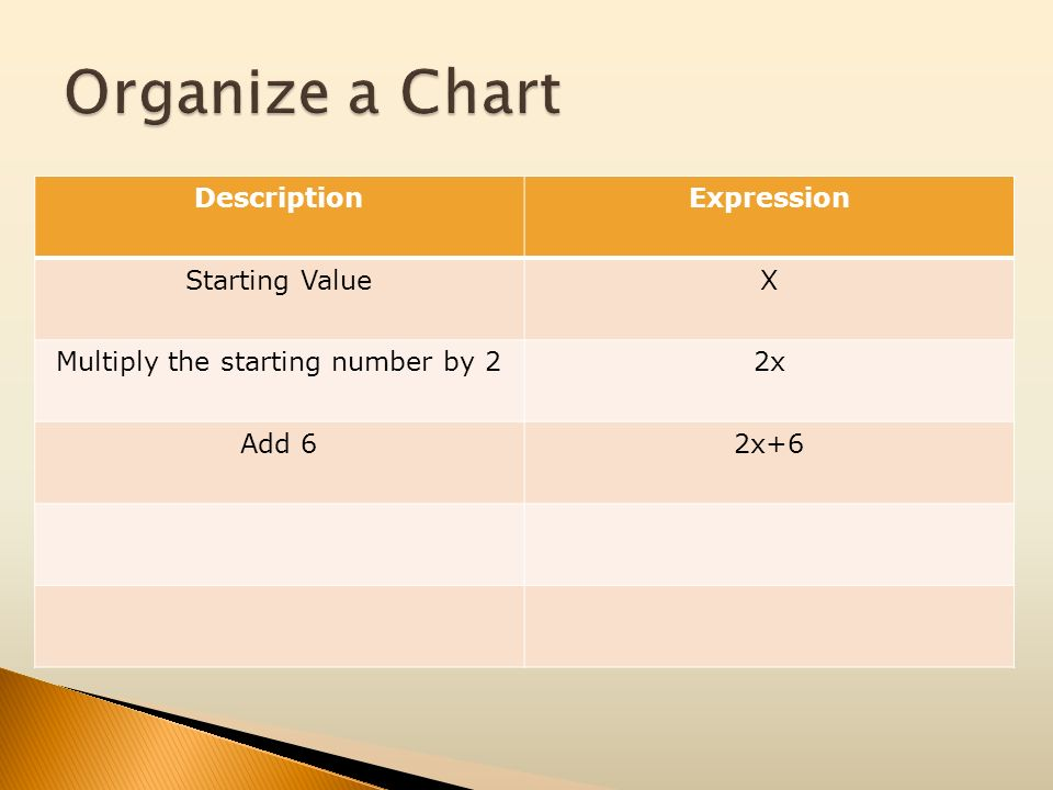 DescriptionExpression Starting ValueX Multiply the starting number by 22x Add 62x+6