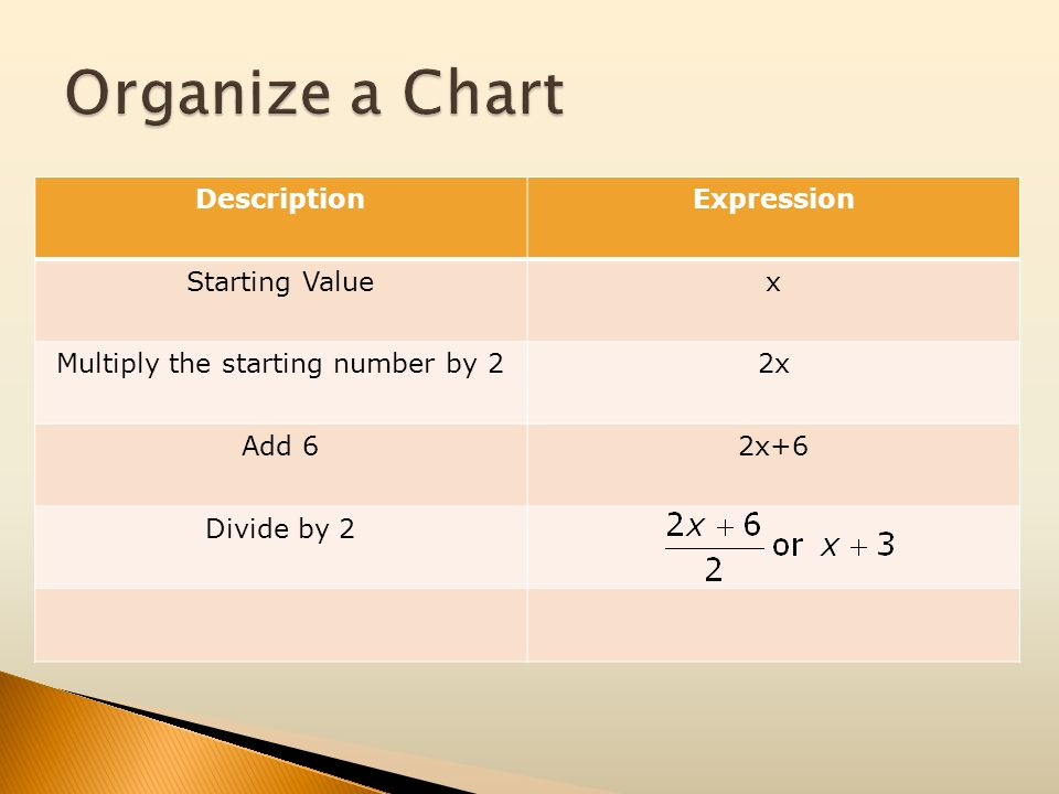 DescriptionExpression Starting Valuex Multiply the starting number by 22x Add 62x+6 Divide by 2