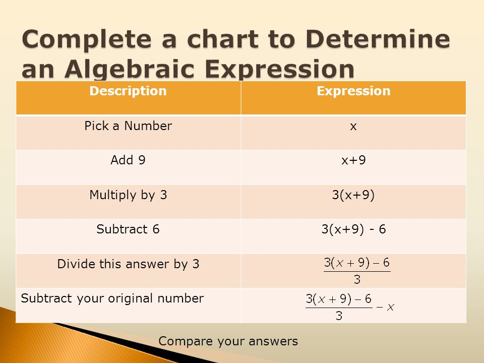 DescriptionExpression Pick a Numberx Add 9x+9 Multiply by 33(x+9) Subtract 63(x+9) - 6 Divide this answer by 3 Subtract your original number Compare y