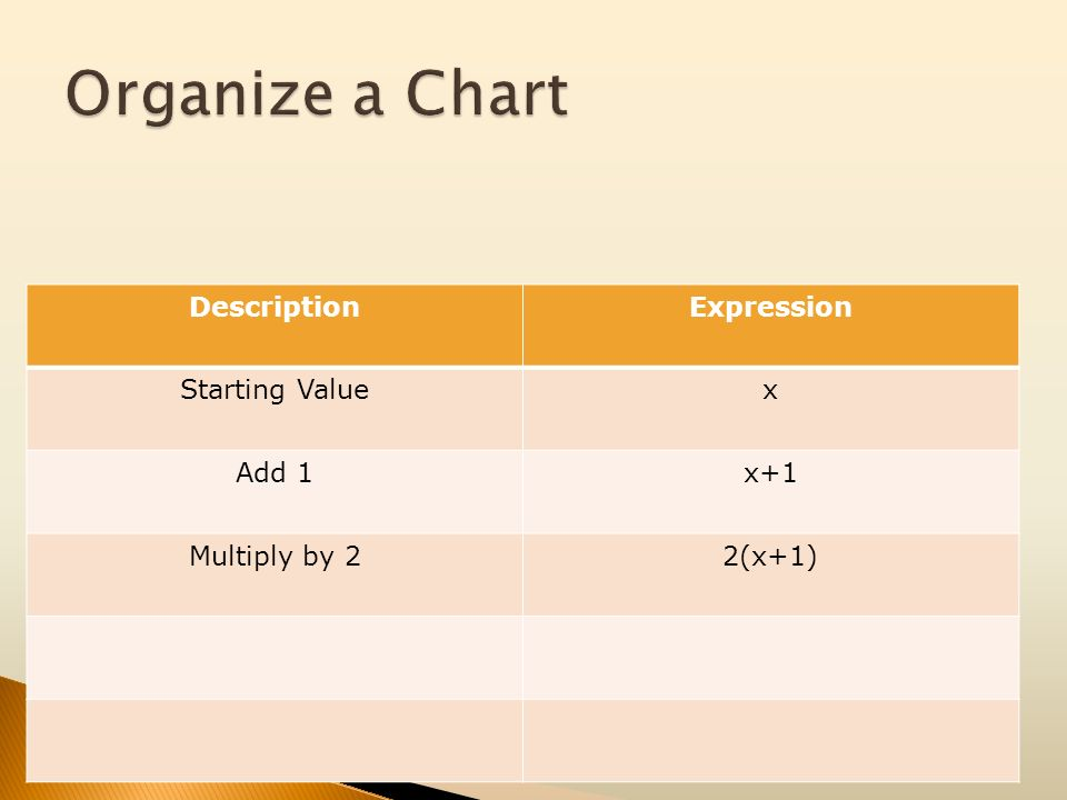 DescriptionExpression Starting Valuex Add 1x+1 Multiply by 22(x+1)