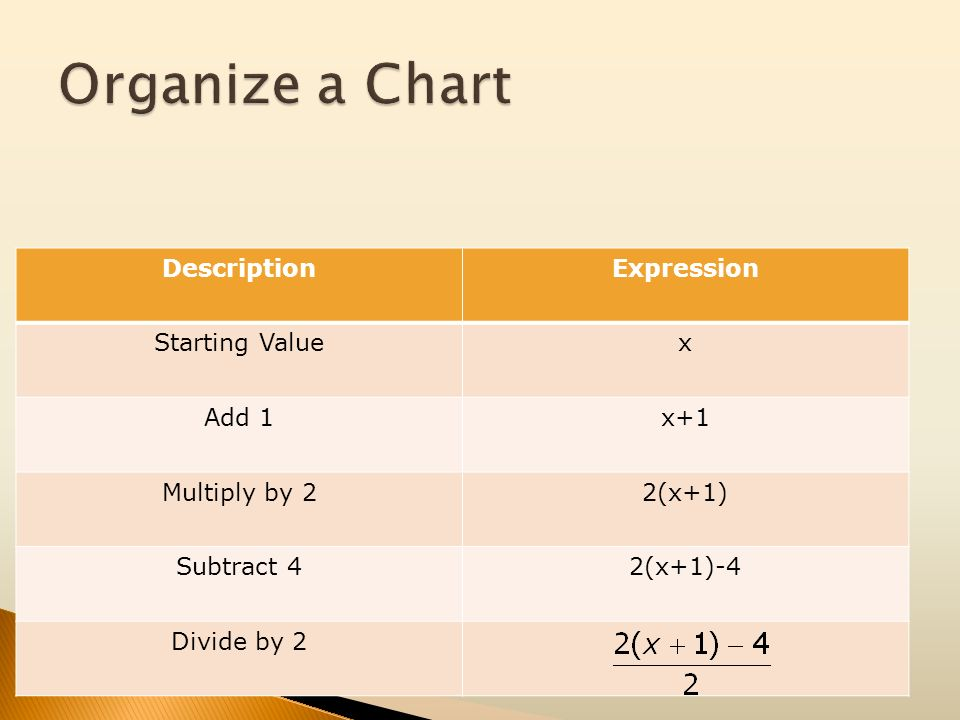 DescriptionExpression Starting Valuex Add 1x+1 Multiply by 22(x+1) Subtract 42(x+1)-4 Divide by 2