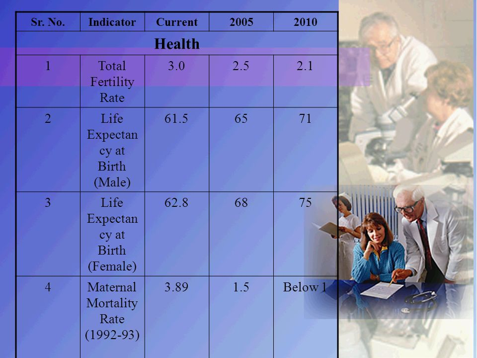 Sr. No.IndicatorCurrent20052010 Health 1Total Fertility Rate 3.02.52.1 2Life Expectan cy at Birth (Male) 61.56571 3Life Expectan cy at Birth (Female)