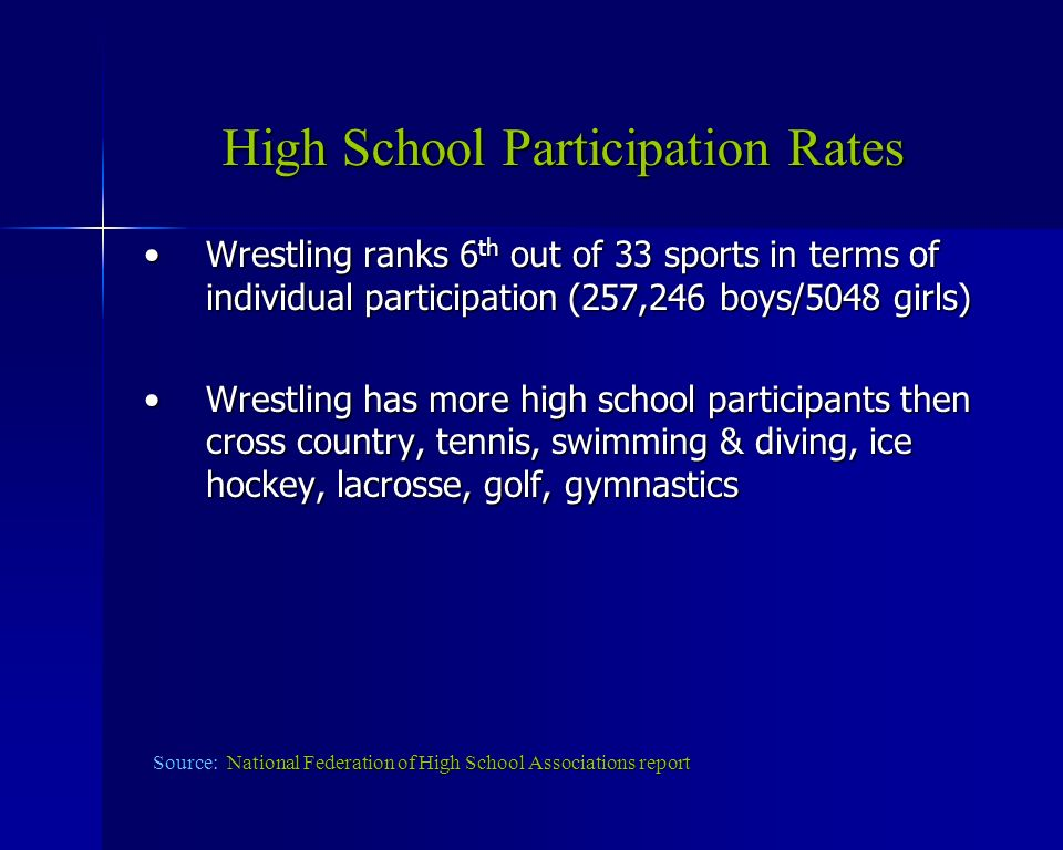 High School Participation Rates Wrestling ranks 6 th out of 33 sports in terms of individual participation (257,246 boys/5048 girls)Wrestling ranks 6 th out of 33 sports in terms of individual participation (257,246 boys/5048 girls) Wrestling has more high school participants then cross country, tennis, swimming & diving, ice hockey, lacrosse, golf, gymnasticsWrestling has more high school participants then cross country, tennis, swimming & diving, ice hockey, lacrosse, golf, gymnastics National Federation of High School Associations report Source: National Federation of High School Associations report