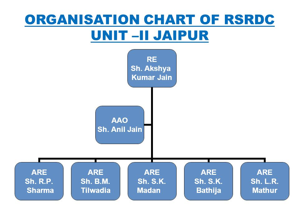 ORGANISATION CHART OF RSRDC UNIT –II JAIPUR RE Sh. Akshya Kumar Jain ARE Sh. R.P. Sharma ARE Sh. B.M. Tilwadia ARE Sh. S.K. Madan ARE Sh. S.K. Bathija