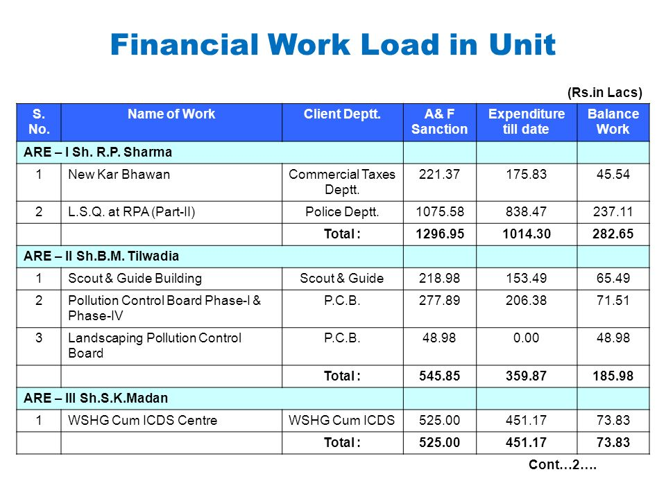 Financial Work Load in Unit (Rs.in Lacs) S. No. Name of WorkClient Deptt.A& F Sanction Expenditure till date Balance Work ARE – I Sh. R.P. Sharma 1New