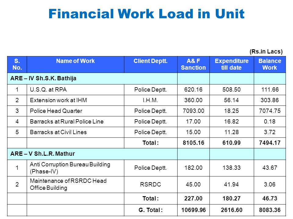 Financial Work Load in Unit (Rs.in Lacs) S. No. Name of WorkClient Deptt.A& F Sanction Expenditure till date Balance Work ARE – IV Sh.S.K. Bathija 1U.