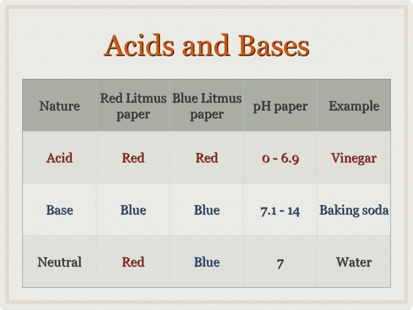 Acids and Bases Nature Red Litmus paper Blue Litmus paper pH paper Example AcidRedRed 0 - 6.9 Vinegar BaseBlueBlue 7.1 - 14 Baking soda NeutralRedBlue7Water