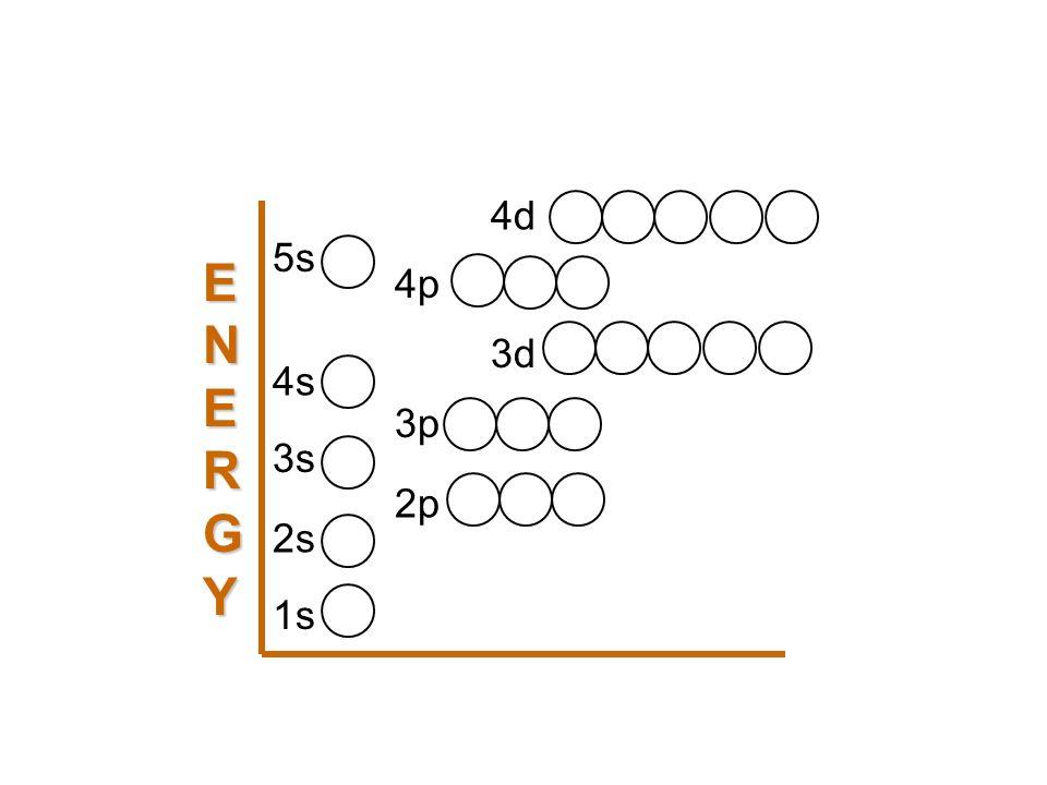 5s 4s 3s 2s 1s 2p 3p 4p 3d 4d ENERGYENERGYENERGYENERGY