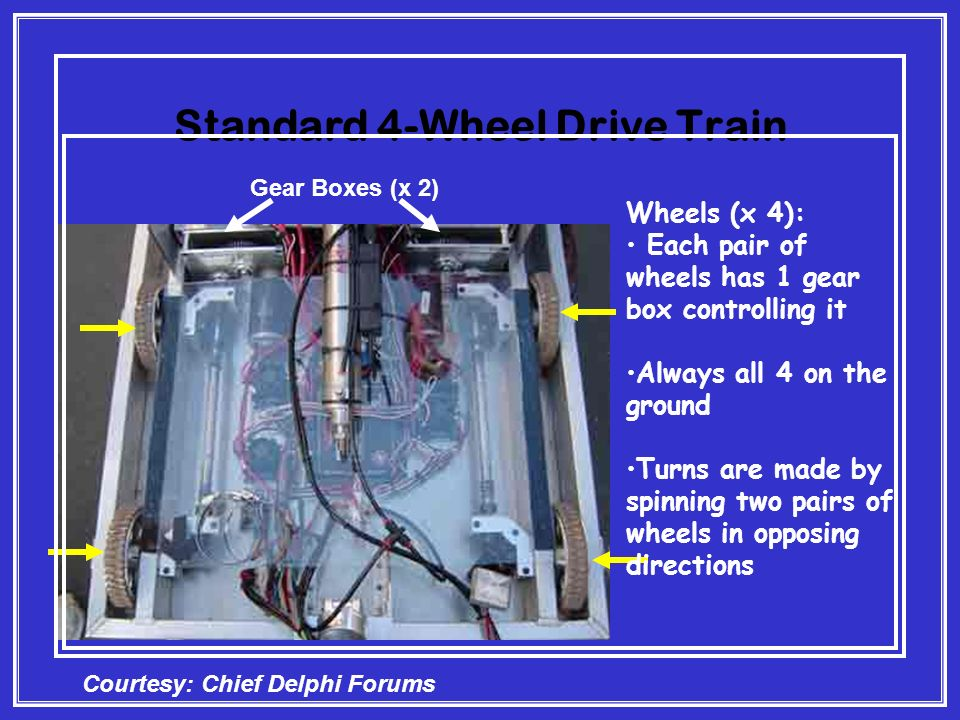 Standard 4-Wheel Drive Train Wheels (x 4): Each pair of wheels has 1 gear box controlling it Always all 4 on the ground Turns are made by spinning two