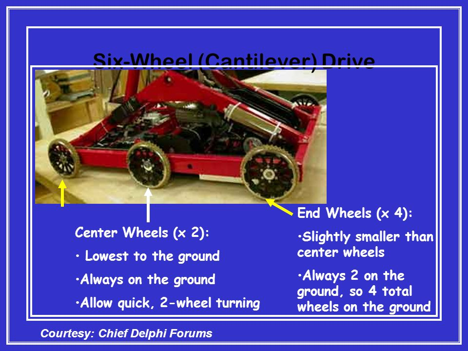 Six-Wheel (Cantilever) Drive Center Wheels (x 2): Lowest to the ground Always on the ground Allow quick, 2-wheel turning End Wheels (x 4): Slightly smaller than center wheels Always 2 on the ground, so 4 total wheels on the ground Courtesy: Chief Delphi Forums