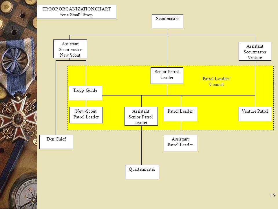Scoutmaster TROOP ORGANIZATION CHART for a Small Troop Assistant Scoutmaster New Scout Assistant Scoutmaster Venture Senior Patrol Leader Assistant Se