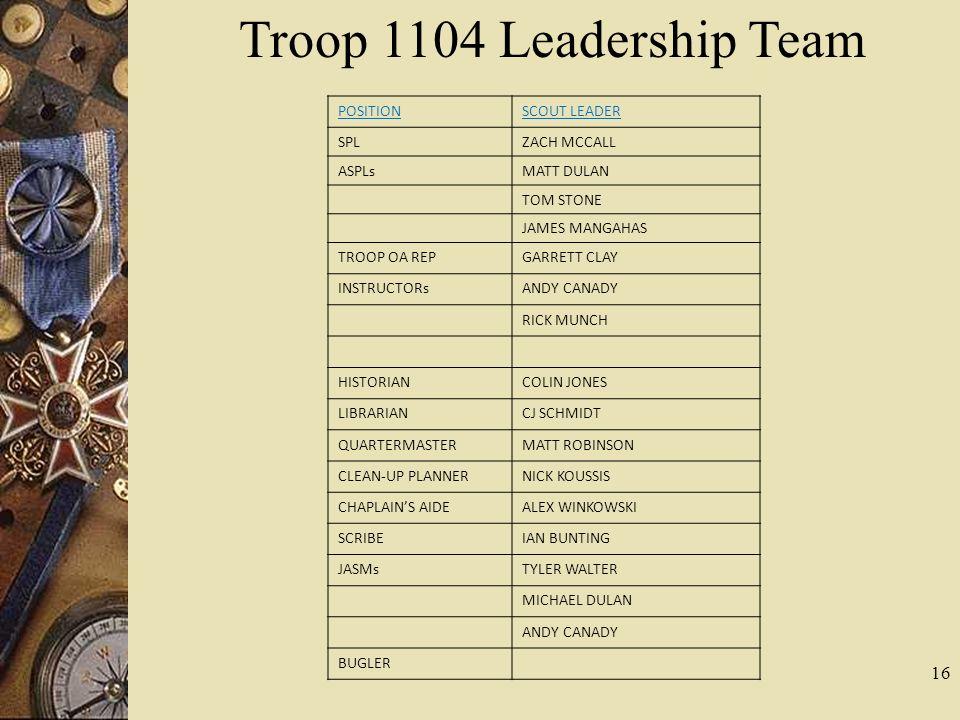 16 Troop 1104 Leadership Team POSITIONSCOUT LEADER SPLZACH MCCALL ASPLsMATT DULAN TOM STONE JAMES MANGAHAS TROOP OA REPGARRETT CLAY INSTRUCTORsANDY CA