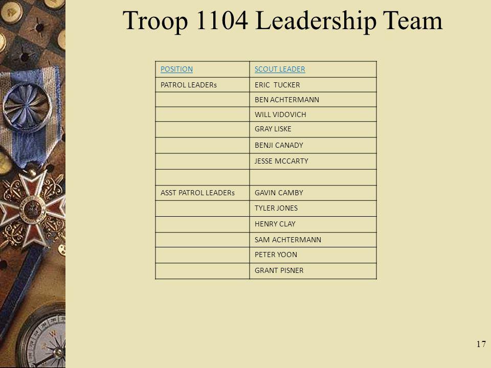 17 Troop 1104 Leadership Team POSITIONSCOUT LEADER PATROL LEADERsERIC TUCKER BEN ACHTERMANN WILL VIDOVICH GRAY LISKE BENJI CANADY JESSE MCCARTY ASST P