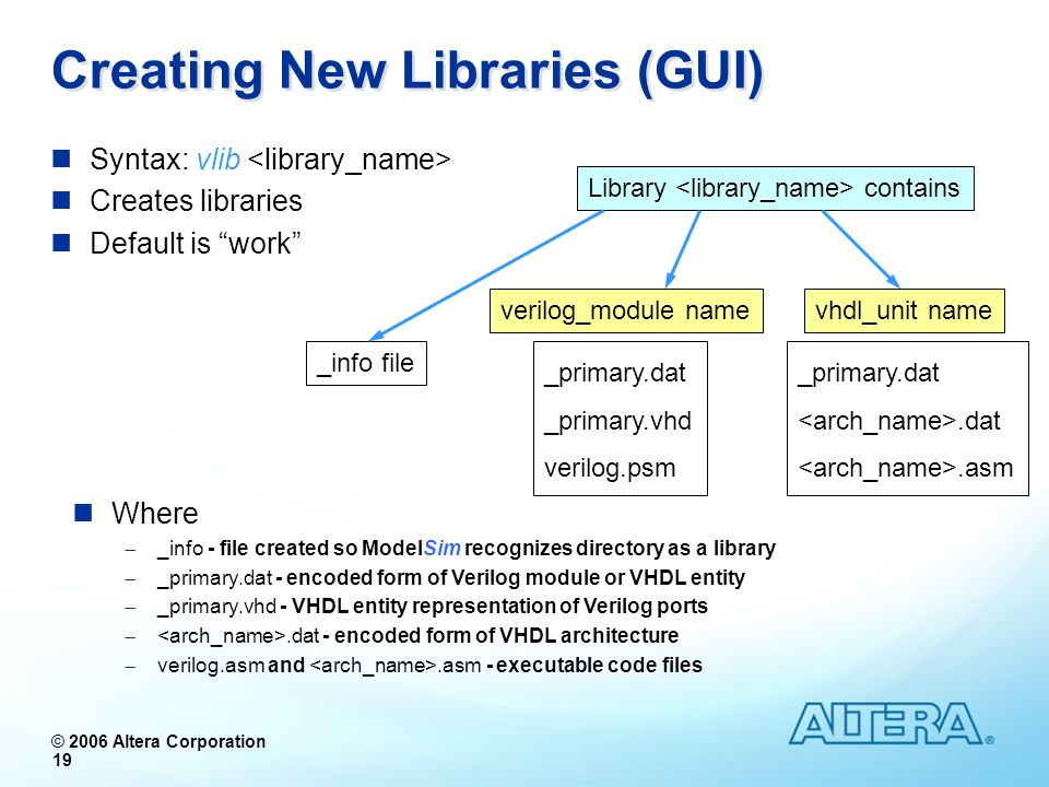 © 2006 Altera Corporation 19 Syntax: vlib Creates libraries Default is work Library contains _info file verilog_module namevhdl_unit name _primary.dat