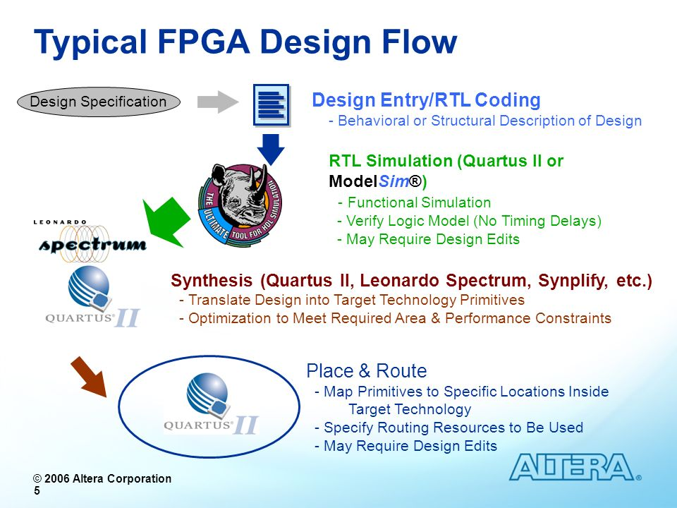 © 2006 Altera Corporation 56 Testbench In the early days of HDLs, stimulus and verification was made through proprietary simulator methodologies Vector waveform files (Quartus II) Force Files (Mentor Graphics) Testbench not portable between tools Using a testbench written in HDL simplified design flow and increased portability