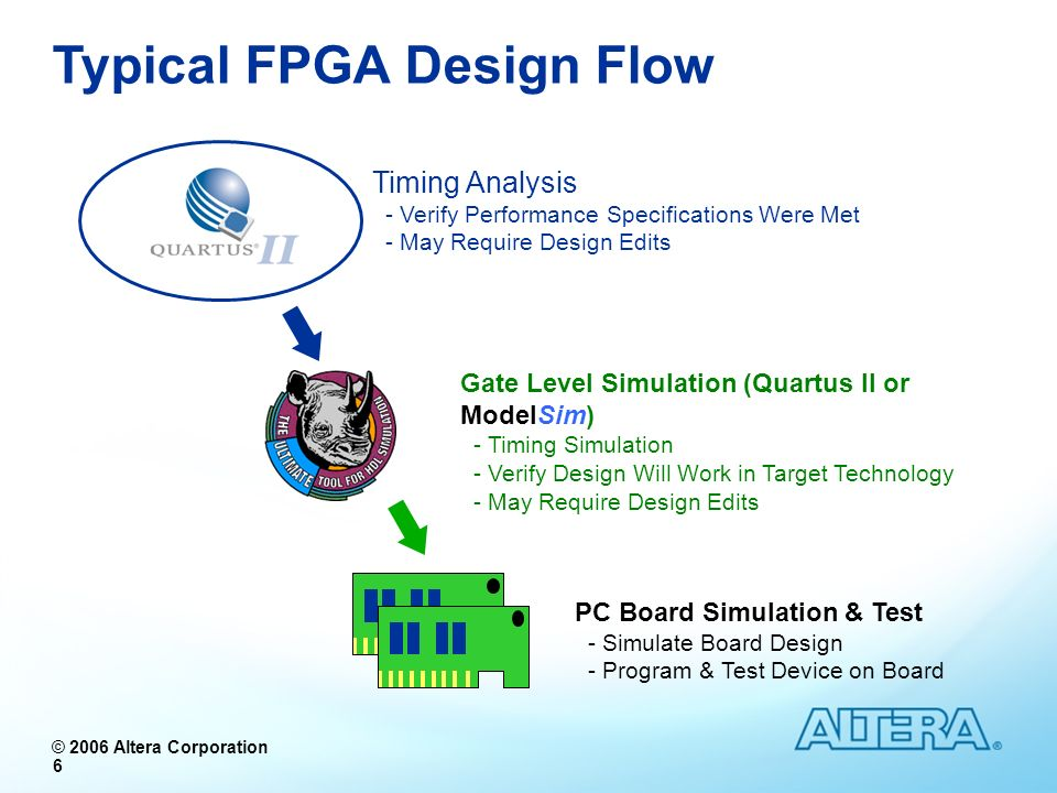 © 2006 Altera Corporation 77 Exercise Summary Functional Simulation w/ModelSim Use Pre-Compiled ModelSim Libraries Timing Simulation w/ModelSim Quartus II EDA Tool Settings Mapping to correct simulation models