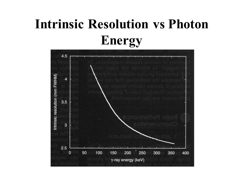 Intrinsic Resolution vs Photon Energy