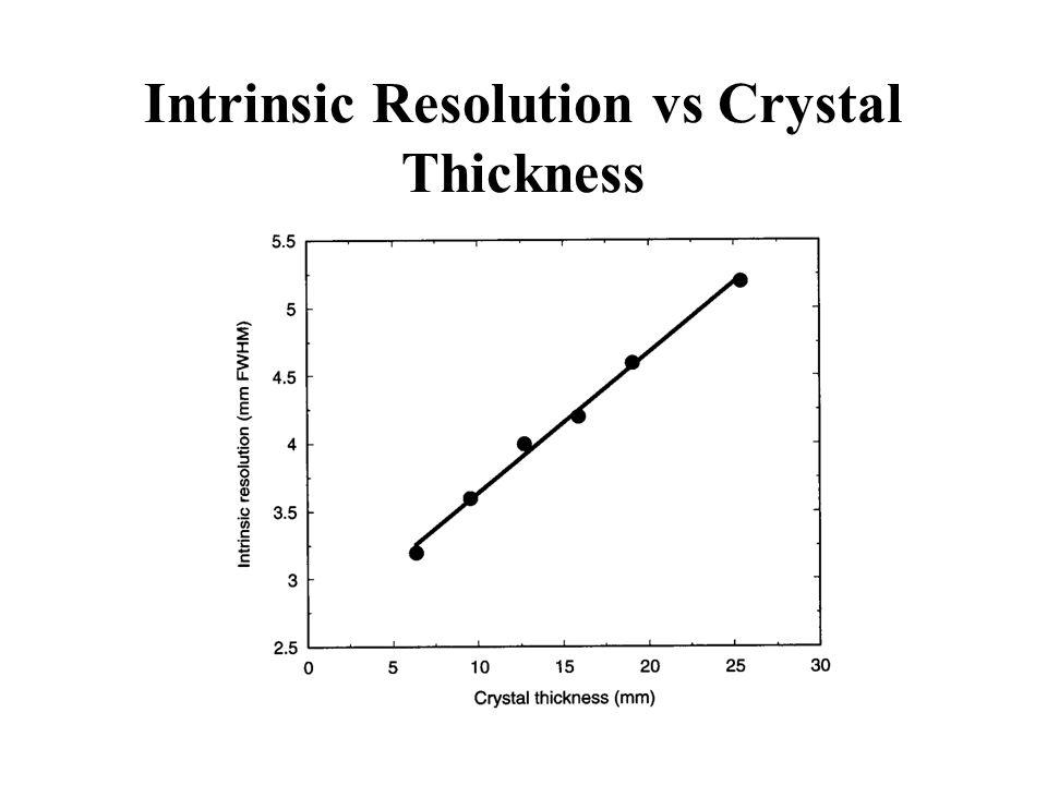 Intrinsic Resolution vs Crystal Thickness