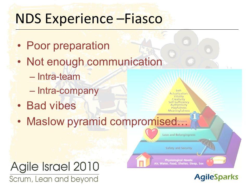 י א/שבט/תשע ד14 Poor preparation Not enough communication –Intra-team –Intra-company Bad vibes Maslow pyramid compromised… NDS Experience –Fiasco