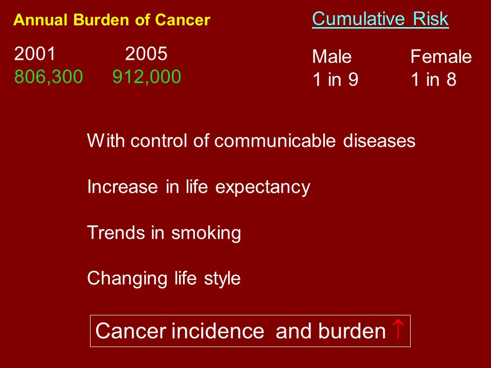 Annual Burden of Cancer 2001 2005 806,300 912,000 With control of communicable diseases Increase in life expectancy Trends in smoking Changing life st