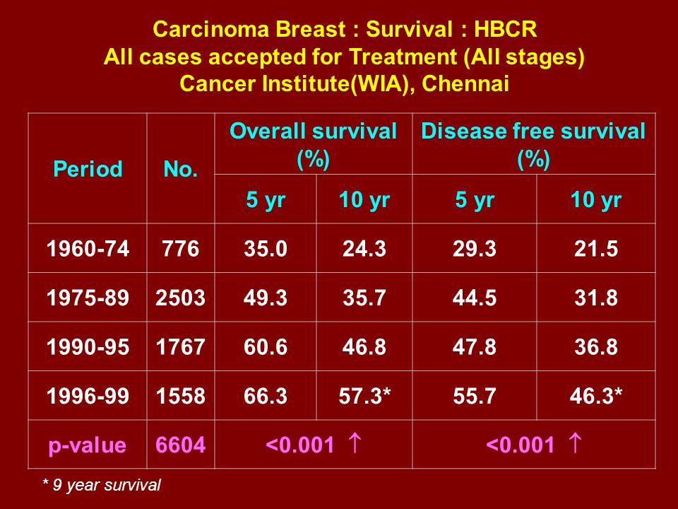 PeriodNo. Overall survival (%) Disease free survival (%) 5 yr10 yr5 yr10 yr 1960-7477635.024.329.321.5 1975-89250349.335.744.531.8 1990-95176760.646.8