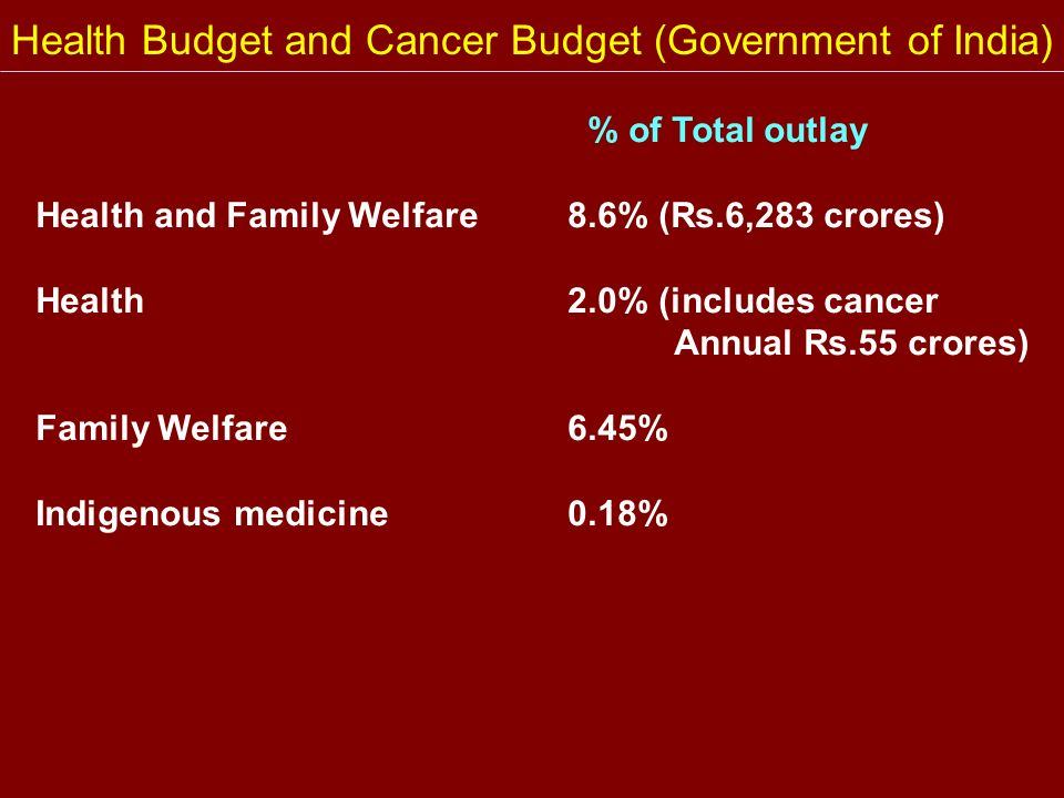 Health Budget and Cancer Budget (Government of India) % of Total outlay Health and Family Welfare8.6% (Rs.6,283 crores) Health2.0% (includes cancer An