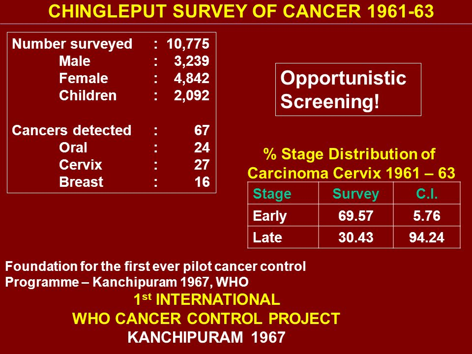 ObjectiveTo integrate the screening & education programme with the states permanent health infrastructure and delivery system This would significantly reduce cost Trained258 Medical officers 672 VHNs 30 Block health educators 2 cytotechnicians Setup2 Cytology laboratories in Cuddalore and Villupuram Total women examined59314 Cancers detected 310 Early12.3% Late87.7% MOTIVATION POOR South Arcot District Level Cervical cancer early detection project: 1992-99
