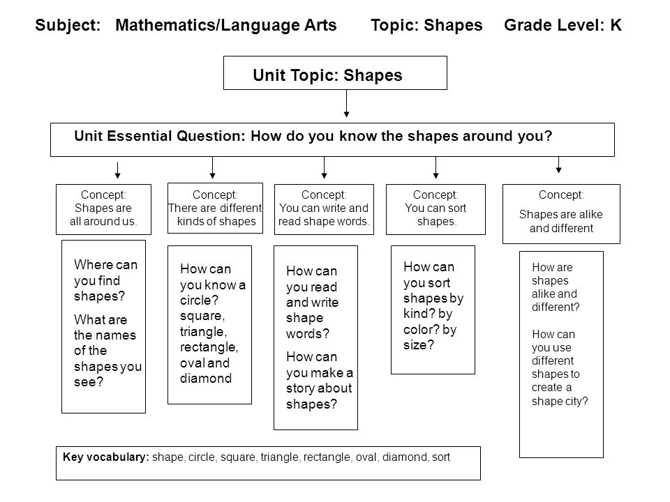 Content Map of Unit Examples / Steps (Optional) Unit Topic / Name Unit Essential Question Key Components / Issues / Concepts / Skills