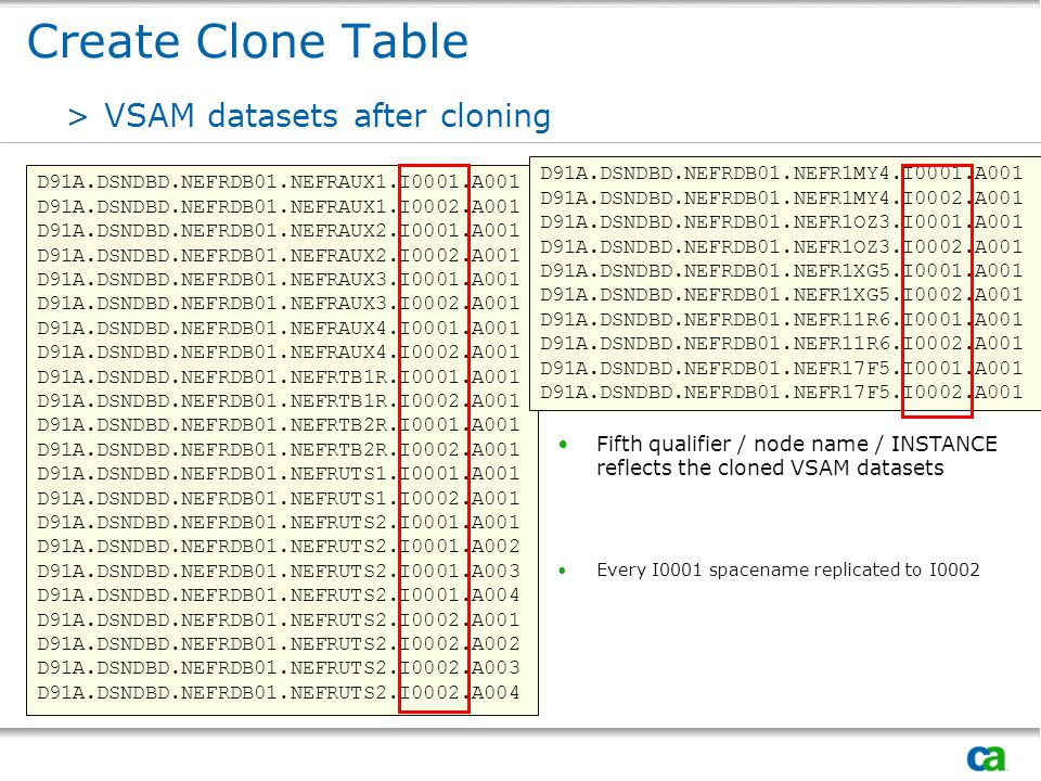 Create Clone Table >VSAM datasets after cloning D91A.DSNDBD.NEFRDB01.NEFRAUX1.I0001.A001 D91A.DSNDBD.NEFRDB01.NEFRAUX1.I0002.A001 D91A.DSNDBD.NEFRDB01