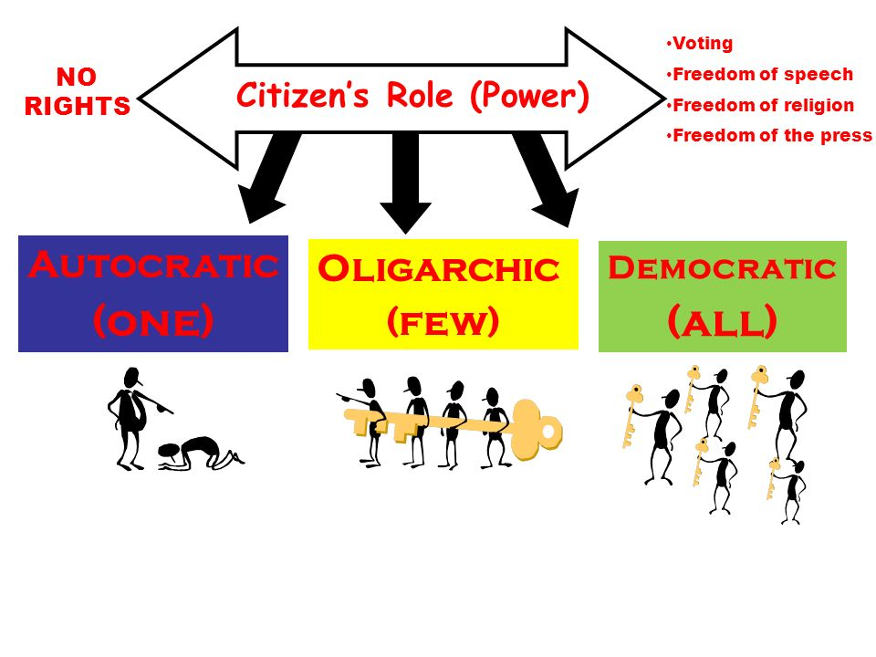 Citizens Role (Power) NO RIGHTS Voting Freedom of speech Freedom of religion Freedom of the press Democratic (all) Autocratic (one) Oligarchic (few)