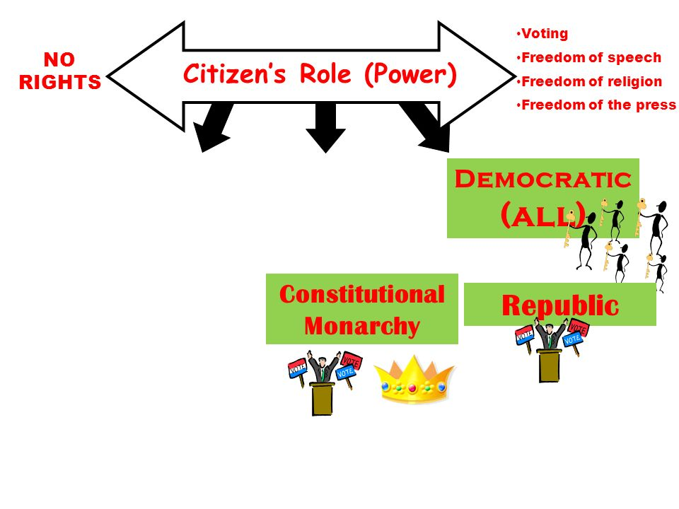 Citizens Role (Power) NO RIGHTS Voting Freedom of speech Freedom of religion Freedom of the press Democratic (all) Republic Constitutional Monarchy