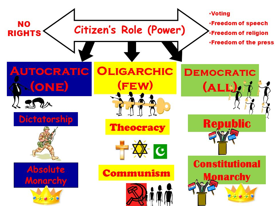 Citizens Role (Power) NO RIGHTS Voting Freedom of speech Freedom of religion Freedom of the press Democratic (all) Autocratic (one) Oligarchic (few) D