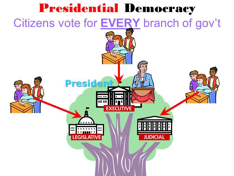 Presidential Democracy Citizens vote for EVERY branch of govtPresident