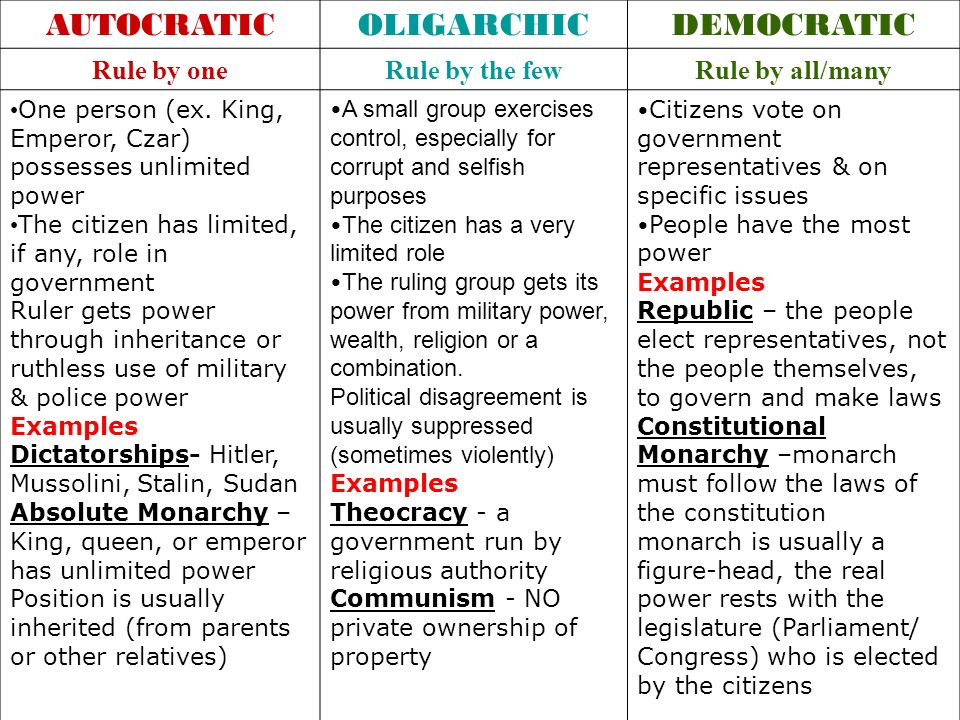 AUTOCRATICOLIGARCHICDEMOCRATIC Rule by oneRule by the fewRule by all/many One person (ex. King, Emperor, Czar) possesses unlimited power The citizen h