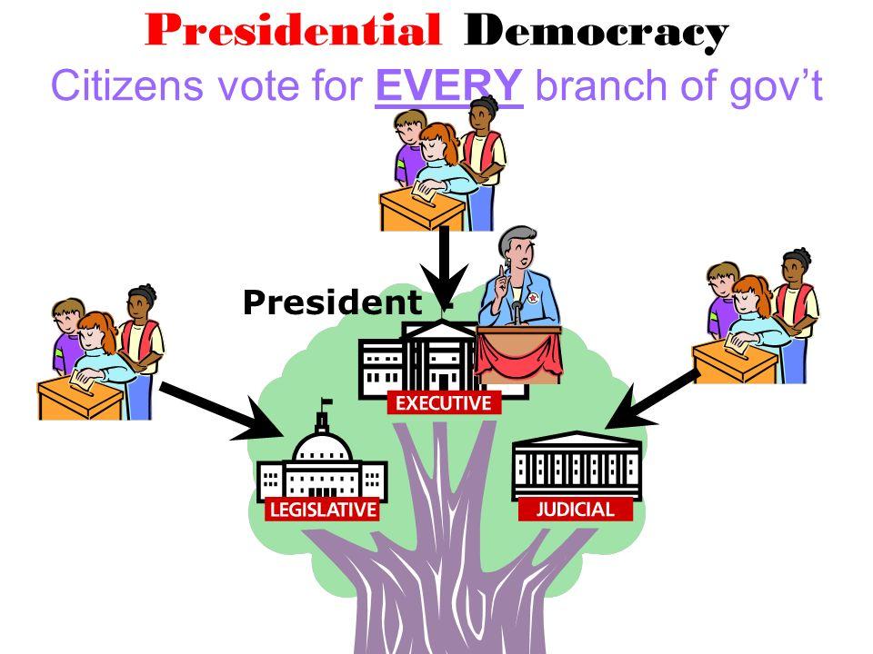 Presidential Democracy Citizens vote for EVERY branch of govt President