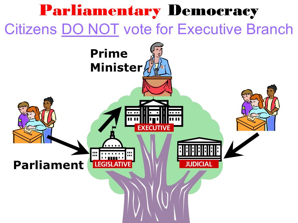 Parliamentary Democracy Citizens DO NOT vote for Executive Branch Parliament Prime Minister