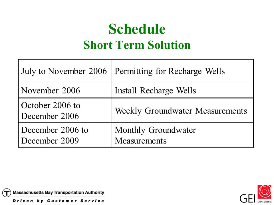 Schedule Short Term Solution July to November 2006Permitting for Recharge Wells November 2006Install Recharge Wells October 2006 to December 2006 Weekly Groundwater Measurements December 2006 to December 2009 Monthly Groundwater Measurements