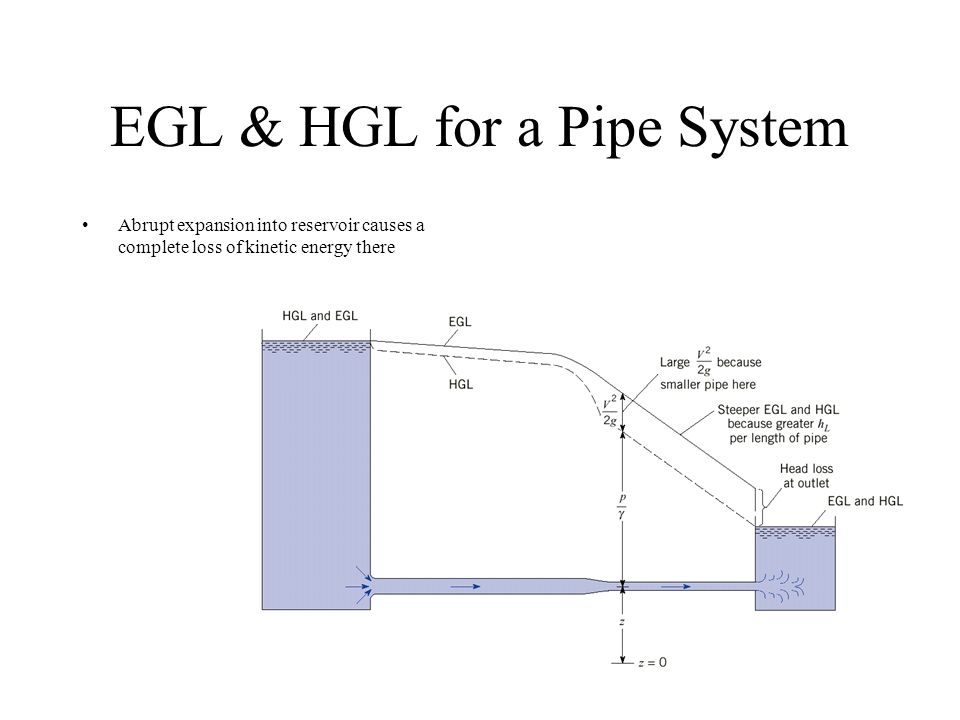 EGL & HGL for a Pipe System Abrupt expansion into reservoir causes a complete loss of kinetic energy there