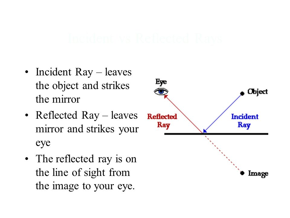 Incident vs Reflected Rays Incident Ray – leaves the object and strikes the mirror Reflected Ray – leaves mirror and strikes your eye The reflected ra