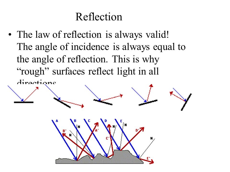 Reflection The law of reflection is always valid! The angle of incidence is always equal to the angle of reflection. This is why rough surfaces reflec