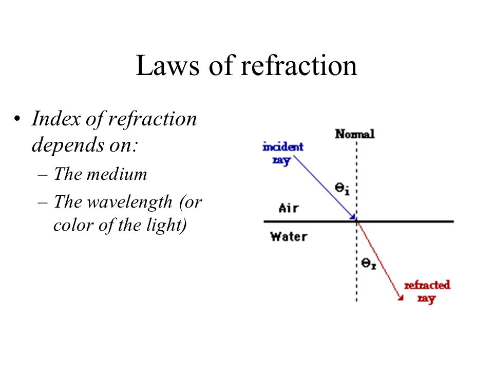 Laws of refraction Index of refraction depends on: –The medium –The wavelength (or color of the light)