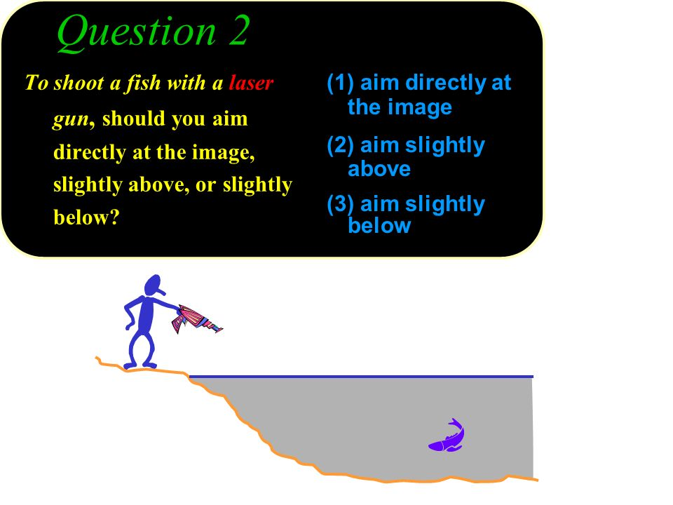 Question 2 To shoot a fish with a laser gun, should you aim directly at the image, slightly above, or slightly below? (1) aim directly at the image (2